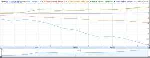 chart-change